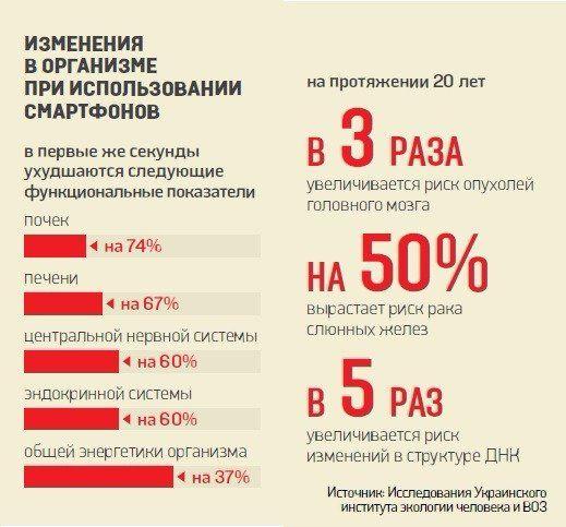 Опасность смартфонов - инфографика